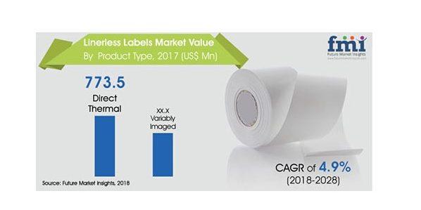 Linerless Labels Market Value